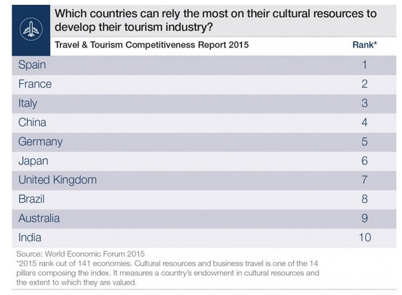 WEF Travel Tourism Competitiveness Report