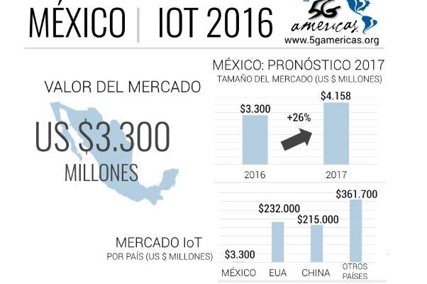 IoT Mexico -5GAmericas