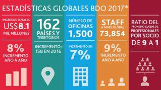 BDO Global 2017