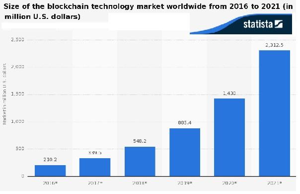 Blockchain - Statista