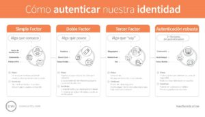 infografia-autenticatcion 2