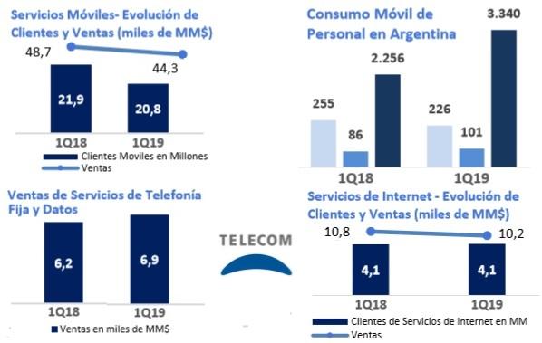 Telecom Argentina 1Q19-ILatam